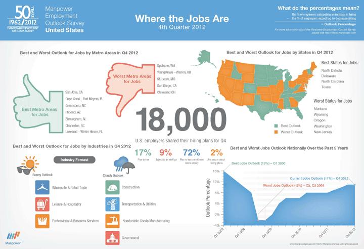 Manpower Employment Outlook Survey Infographic Marketing Jobs