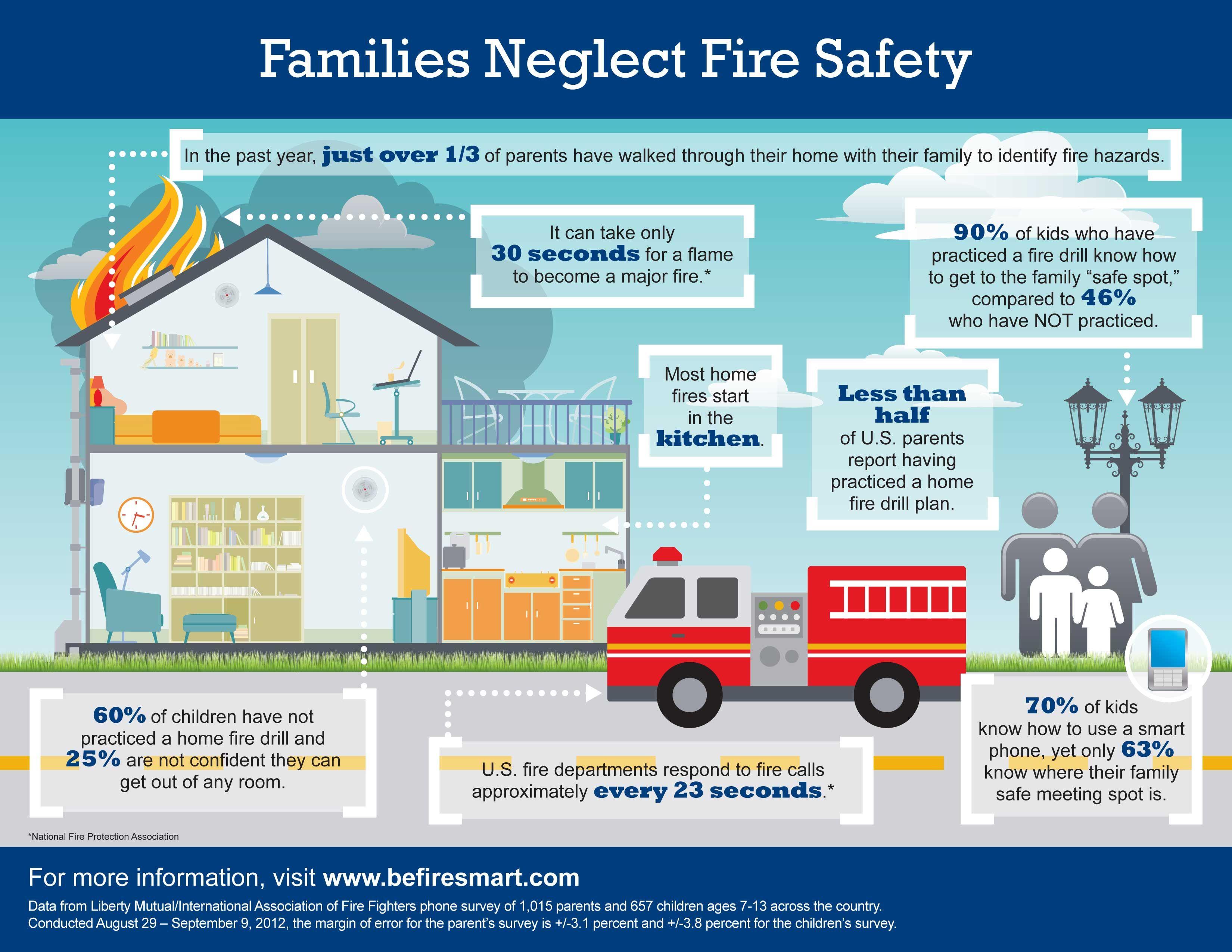 We Often Learn About Fire Safety In Grade School We Learn How