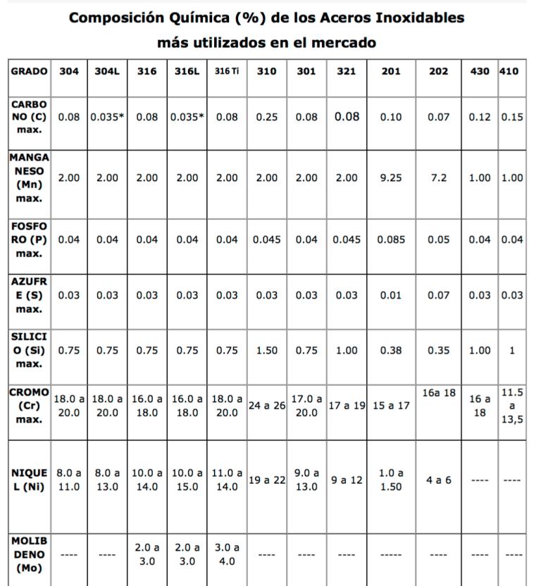 Tabla de clasificación de los aceros inoxidables ...