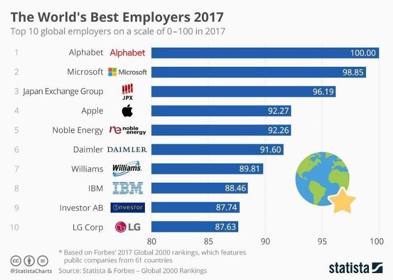 The Top Ten World's Best Employers of 2017 World