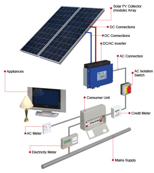 Solar Power Is A Clean And Cost Effective Solution To