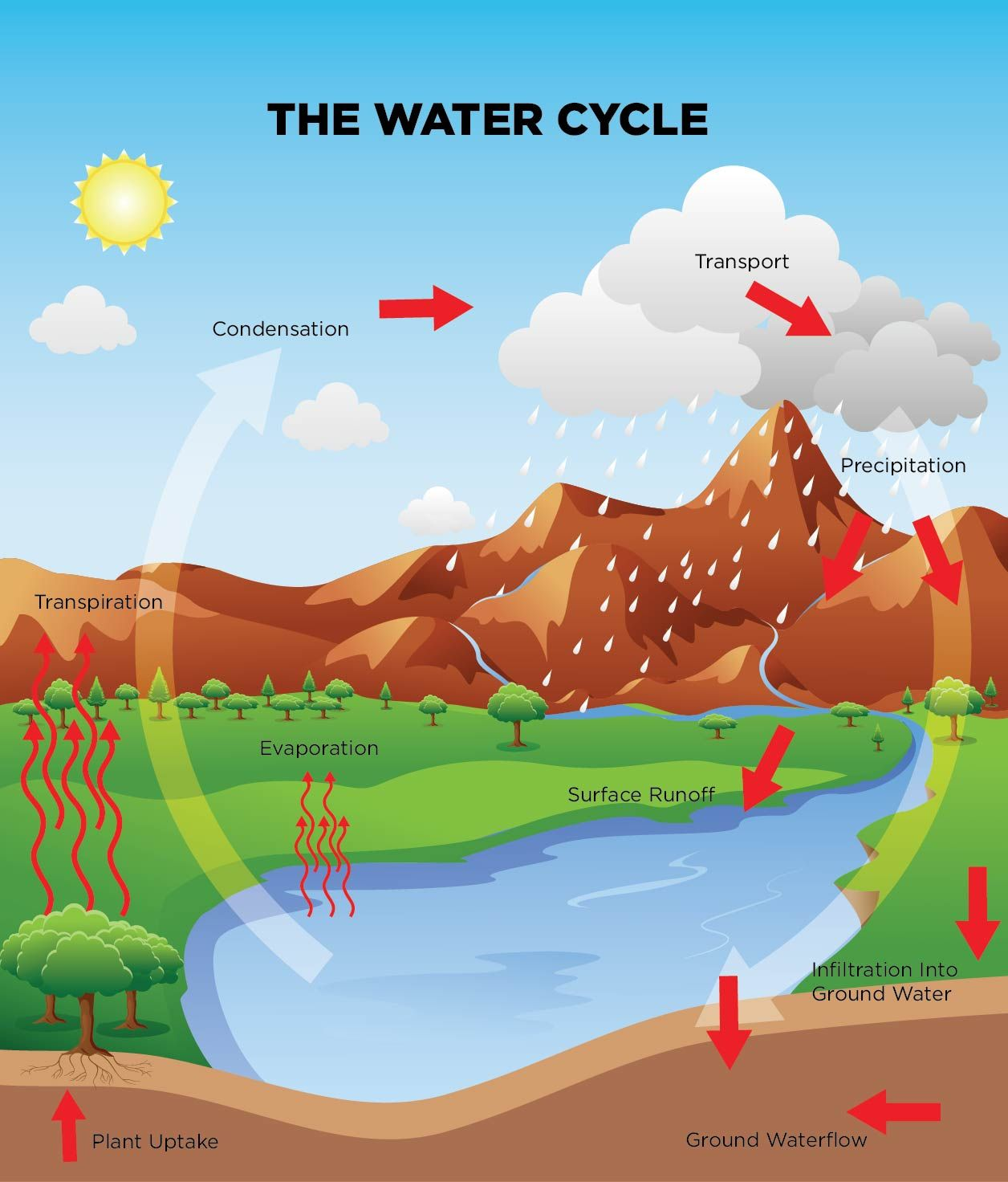 Water Savers