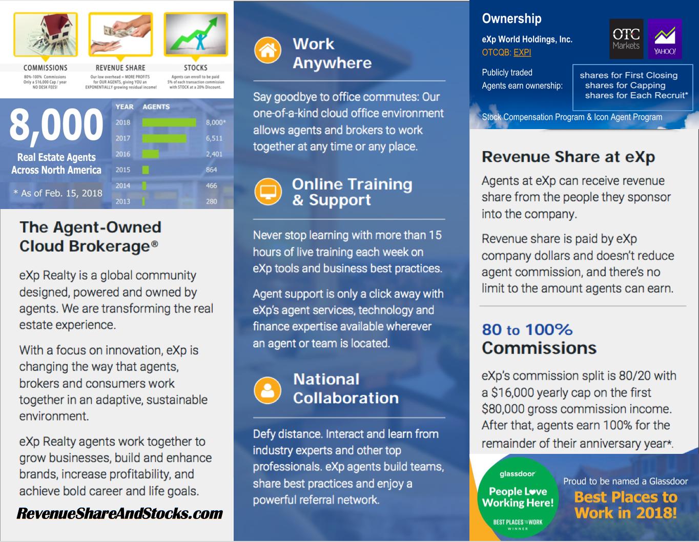 Exp Realty Explained Brochure Inside Exp Real Estate Broker Realty