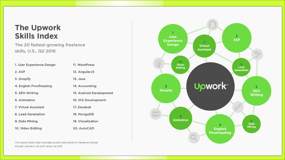 Upwork Top Freelance Skills Include Development Content Marketing Infographic Small Business Trends Content Marketing Infographic Small Business Trends Upwork