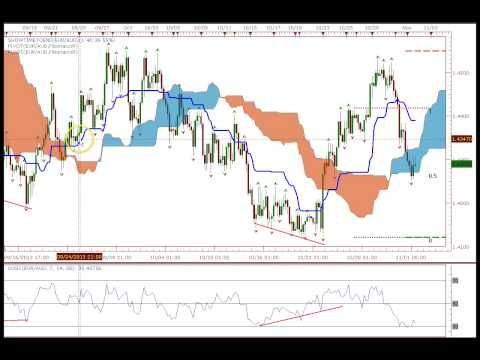 Ultimate Ichimoku Breakout Trading Youtube Forex Trading How