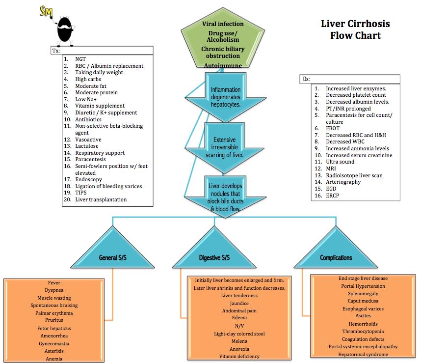 Liver Cirrhosis Flow Chart Concept Map Nursing Cirrhosis Concept Map