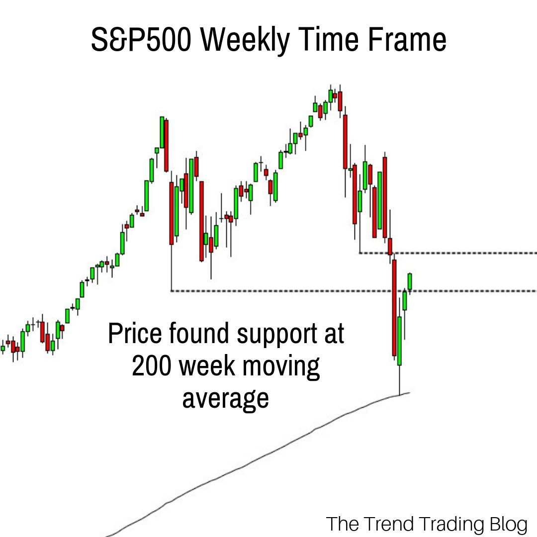The S P500 Is A Major Us Stock Index Comprising Of 500stocks The