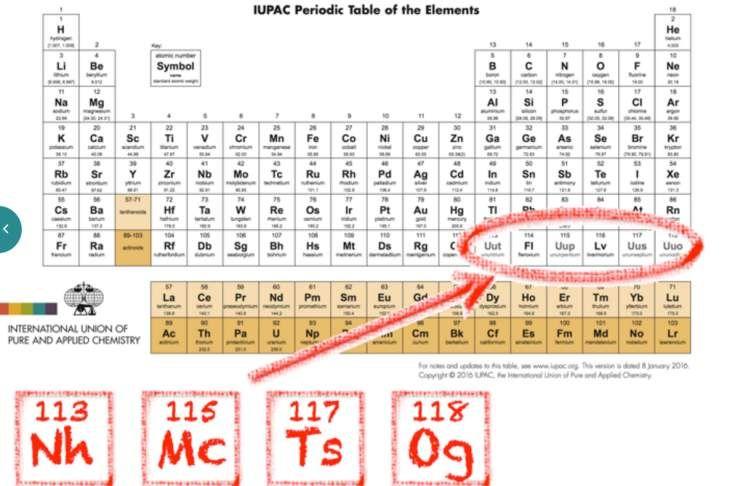 La Tabla Periódica cuenta oficialmente con cuatro nuevos elementos