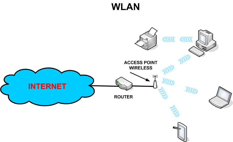 Wlan telecommunication jaringan komputer pinterest wlan telecommunication ccuart Image collections
