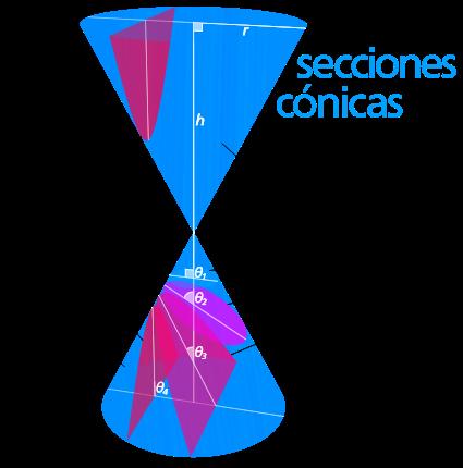 Conica Hiperbola Educacion Ecuaciones