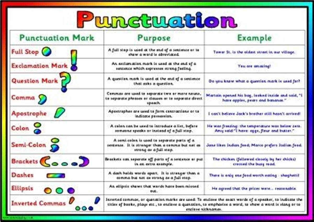 How To Use English Punctuation Marks Correctly Eslbuzz Learning English Grammar Posters Teaching Writing Punctuation Worksheets