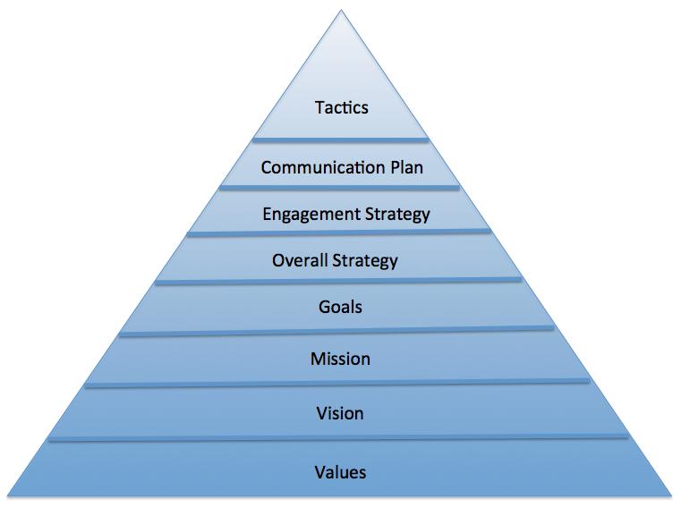 Stakeholder Engagement Pyramid