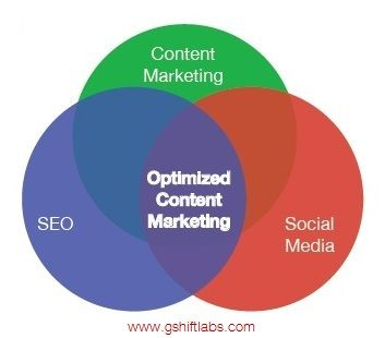 Optimized Content Marketing Strategy. http://www.wsiprovenresults.com/investing-in-seo-marketers-are-doing-more-than-you-think/