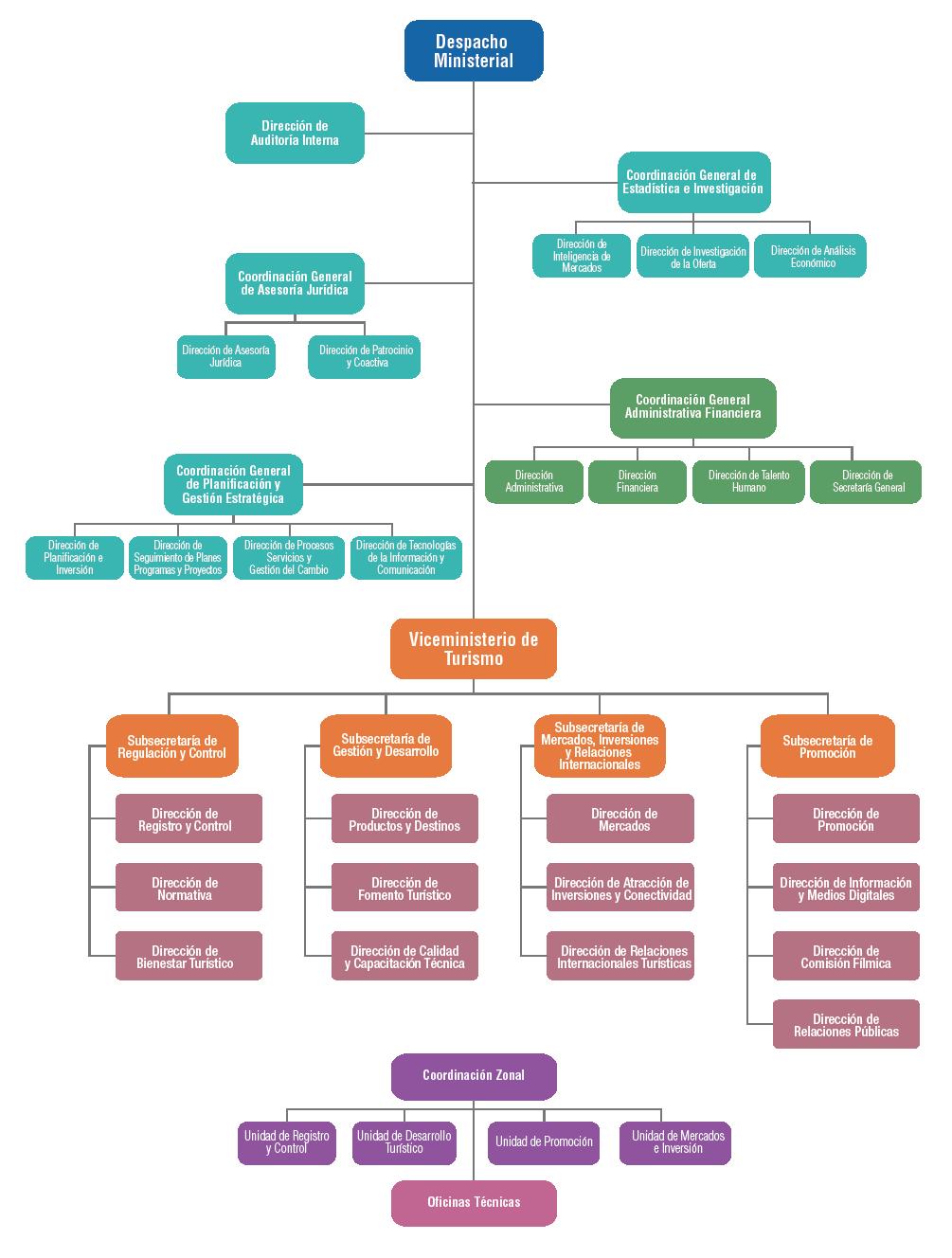 Resultado de imagen para diagrama de organos de politica turistica ...