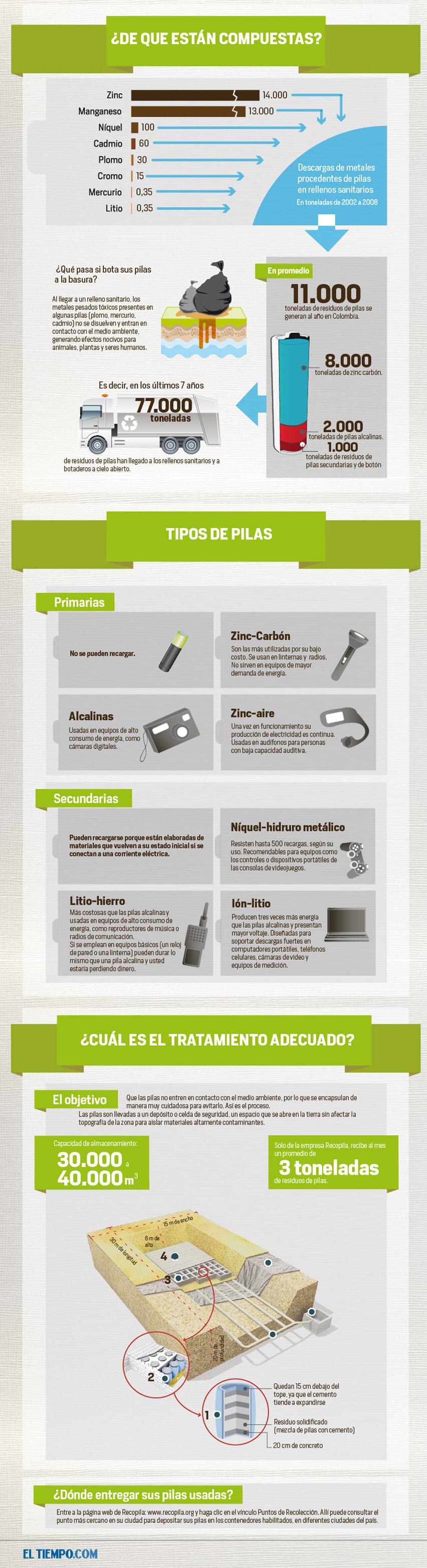 No Tires Las Pilas Usadas A La Basura Infografia Infographic Medioambiente Infographic High School Spanish Middle School