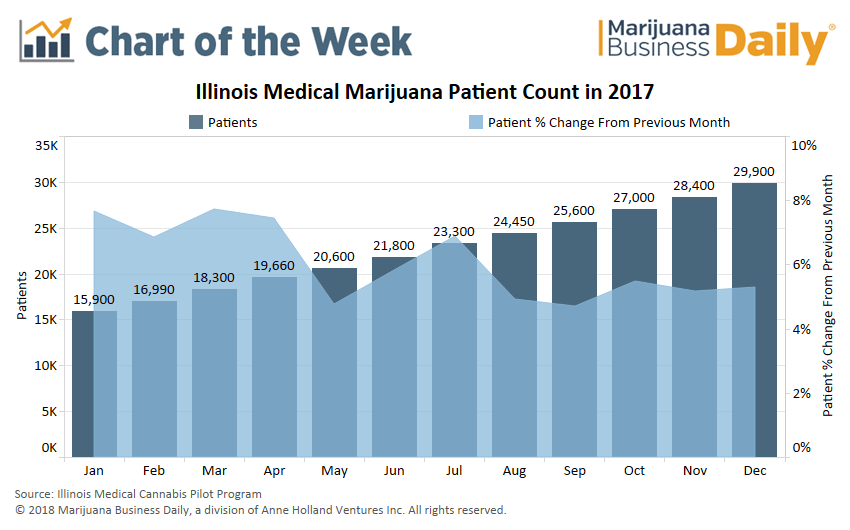 Illinois Medical Marijuana Program Grew At A Solid Consistent