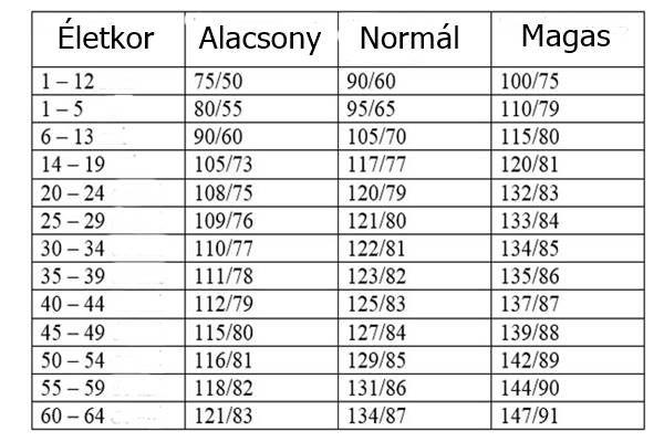 a magas vérnyomás nem élet magas vérnyomás 160 80 mm