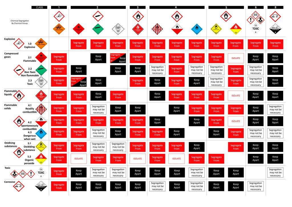 Hsg71 Chart