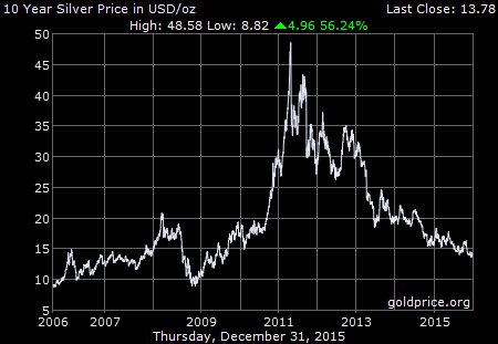 Price Of Gold Silver Prices Gold Price Chart Gold Price
