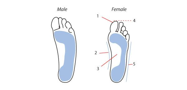 image result for male vs female hands draw