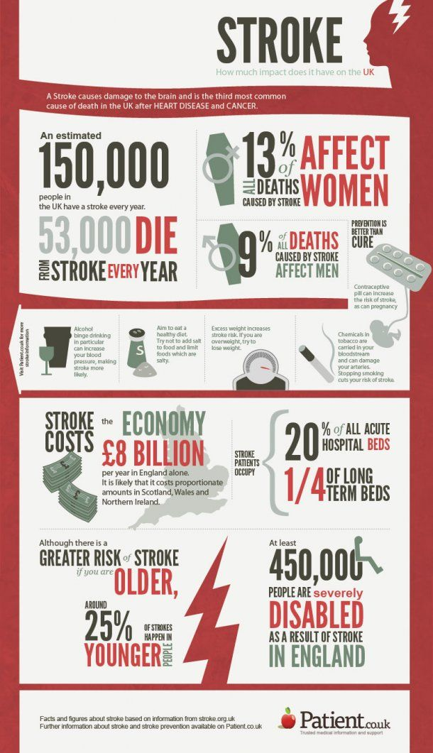 The Impact of Stroke on UK Healthcare infographics