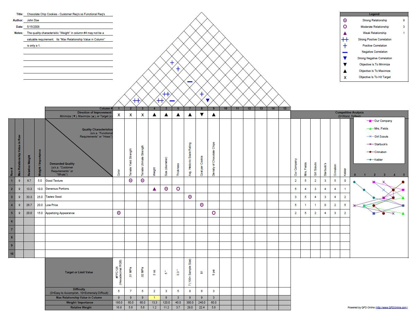 house of quality  qfd  example  the site is comprehensive and has templates and software you can