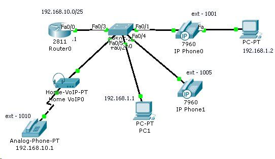 Cisco Packet Tracer Network Diagram Interesting Information On