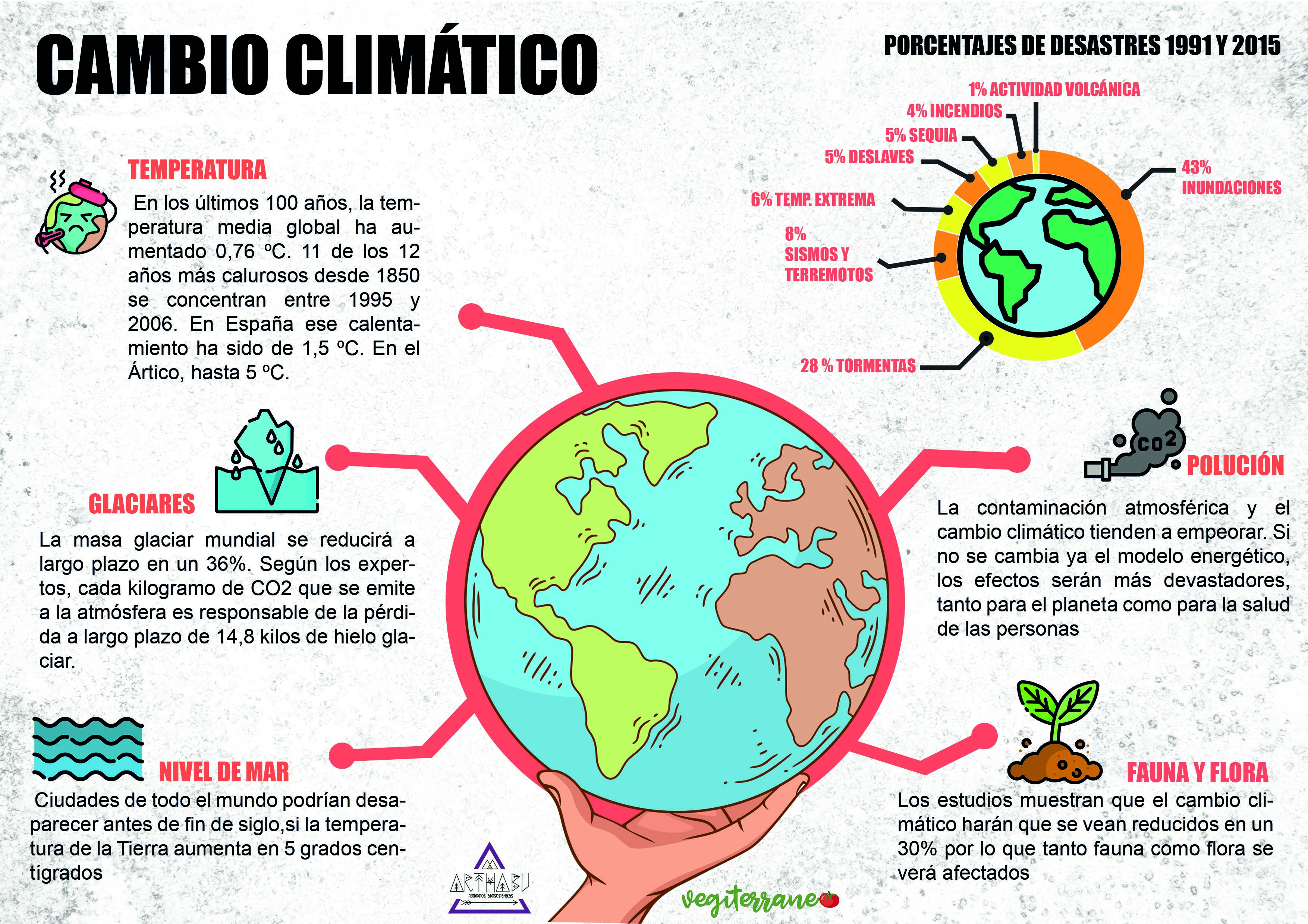 Cambio Climático In 2021 Global Warming Climate Change About Me Blog