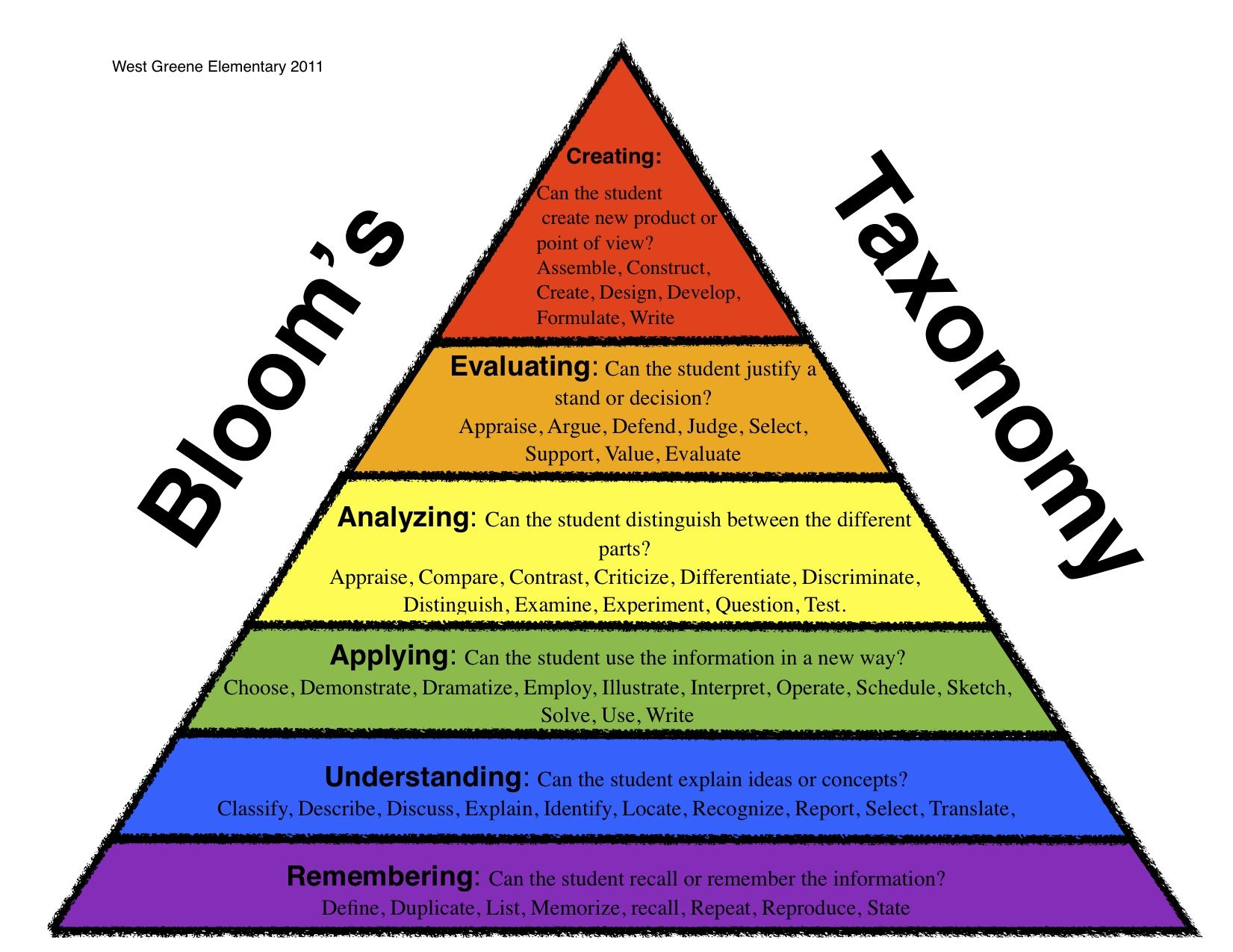 Bloom S Taxonomy Higher Order Thinking Skills Thinking Strategies Higher Order Thinking