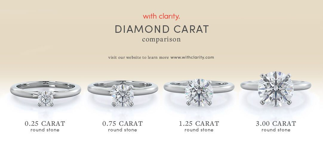 Diamond Pricing Increases Exponentially Not Linearly As Diamond Carat Weight Increases With Images Diamond Diamond Carat Comparison Carat Comparison