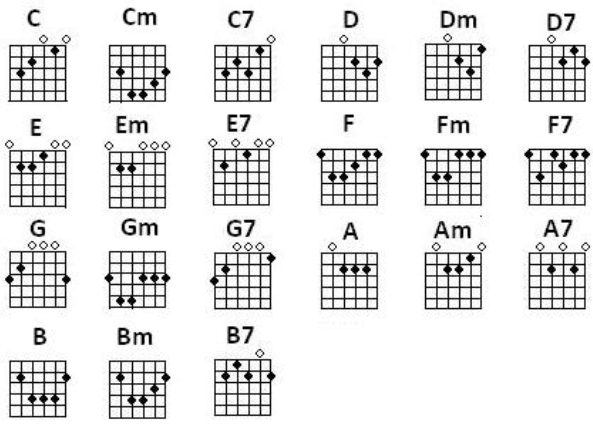 คอร ดก ต าร โปร ง ตารางคอร ดก ต าร ตารางคอร ดก ต าร โปร ง Easy Guitar Songs Guitar Chord Chart Free Guitar Chords