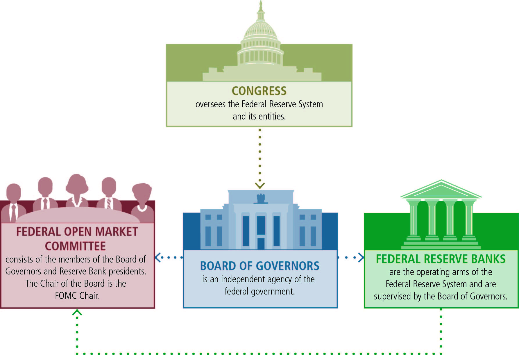 Congress Graphic Positioned Above The Three Key Federal