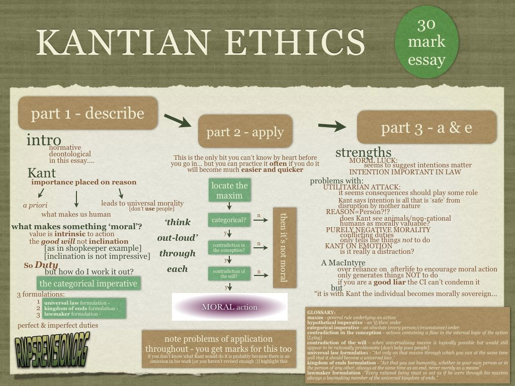 Kant Summ New 002 Jpg 1024 768 Kantian Ethics School Help Philosophy