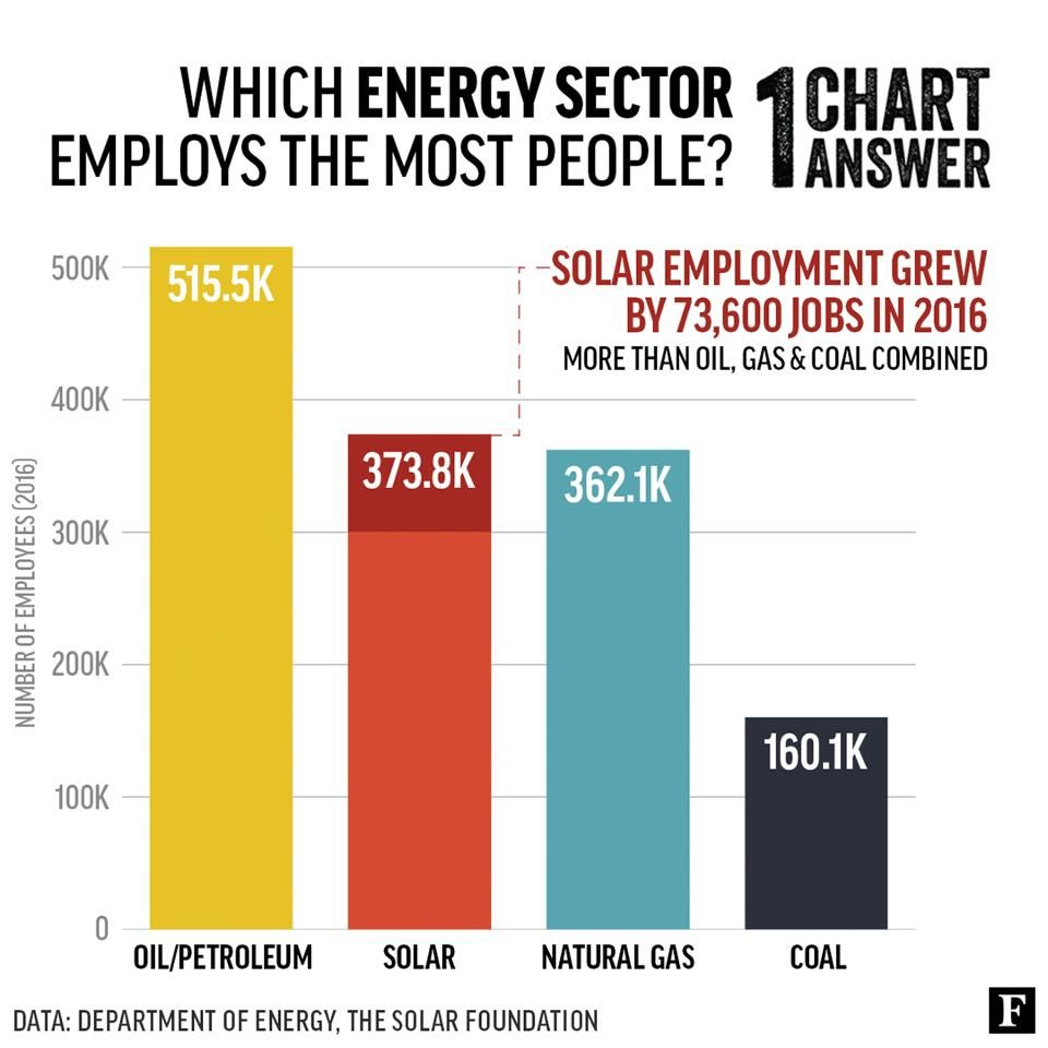 New Job Numbers Show Bright Future For Solar Energy Solar Energy Solutions Momentum Solar Energy Industry