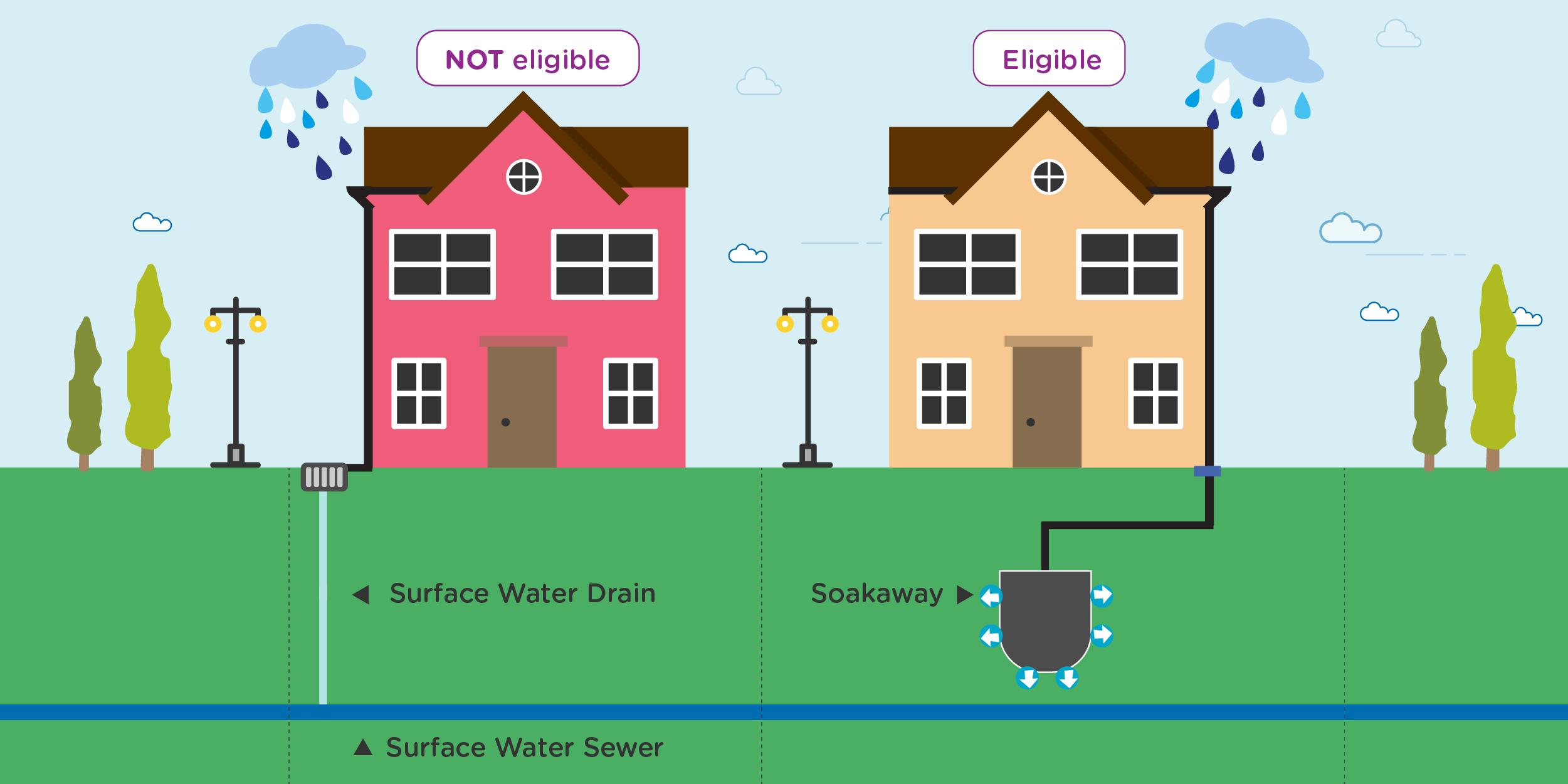 Surface water drainage Surface water drainage, Drainage