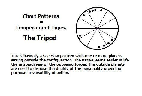 Chart Pattern The Tripod Astrology Pinterest Tripod