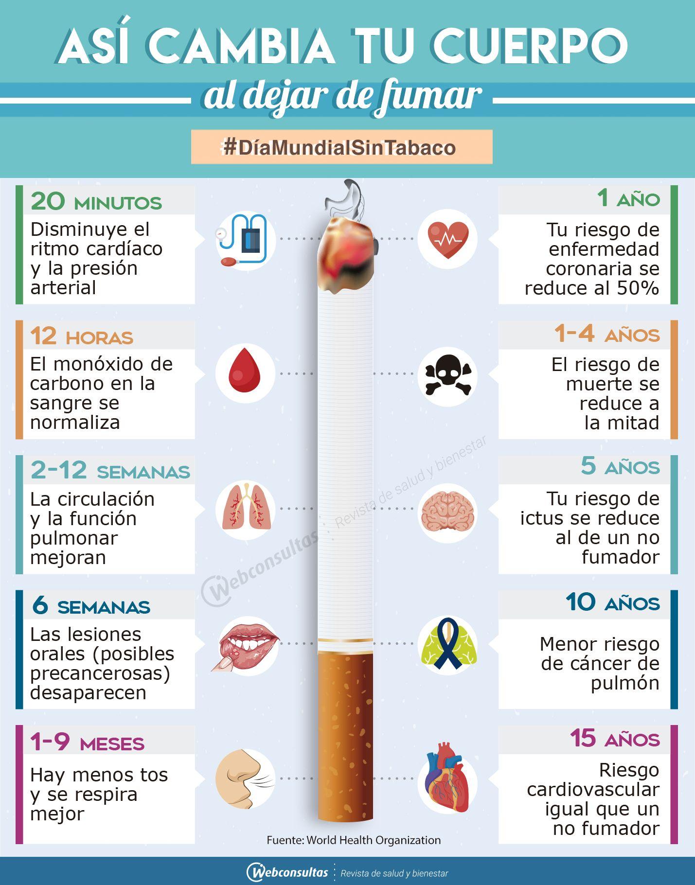 Efectos del tabaco sobre la presión arterial