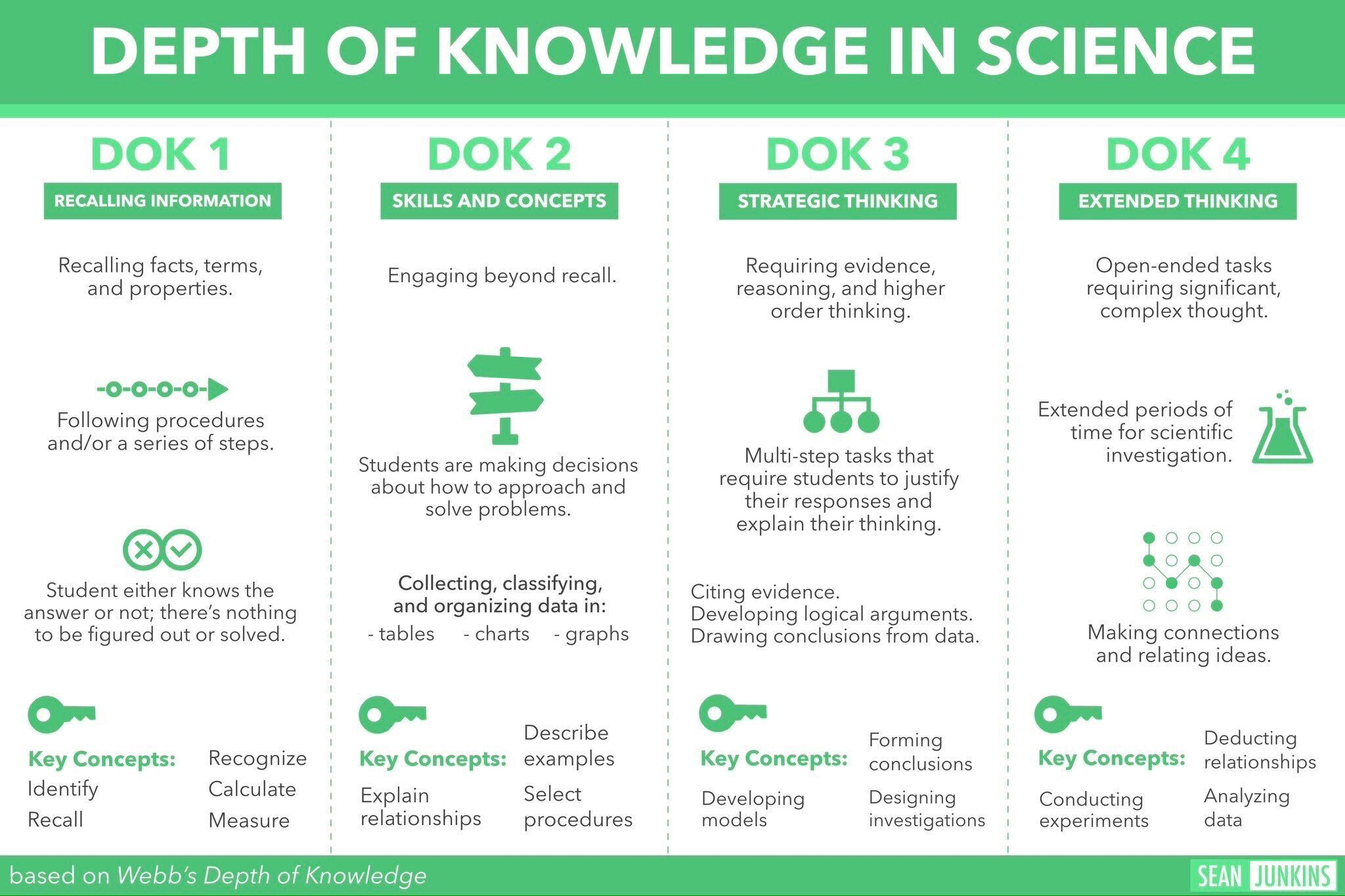 Pin On Depth Of Knowledge