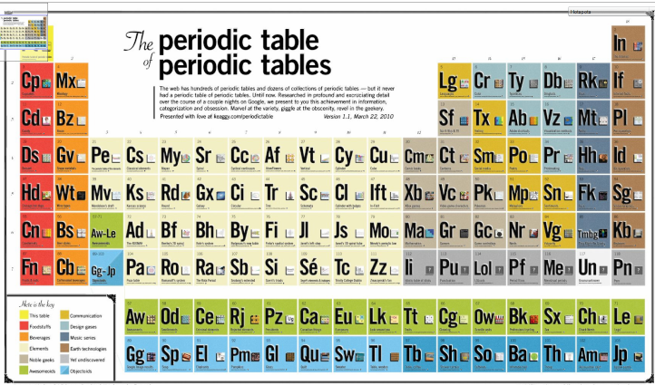 Pt periodic table name microfinanceindia 2010 periodic table of tables chemistry history urtaz Images