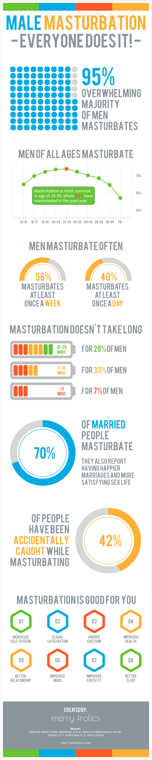 How long should it take to masturbate