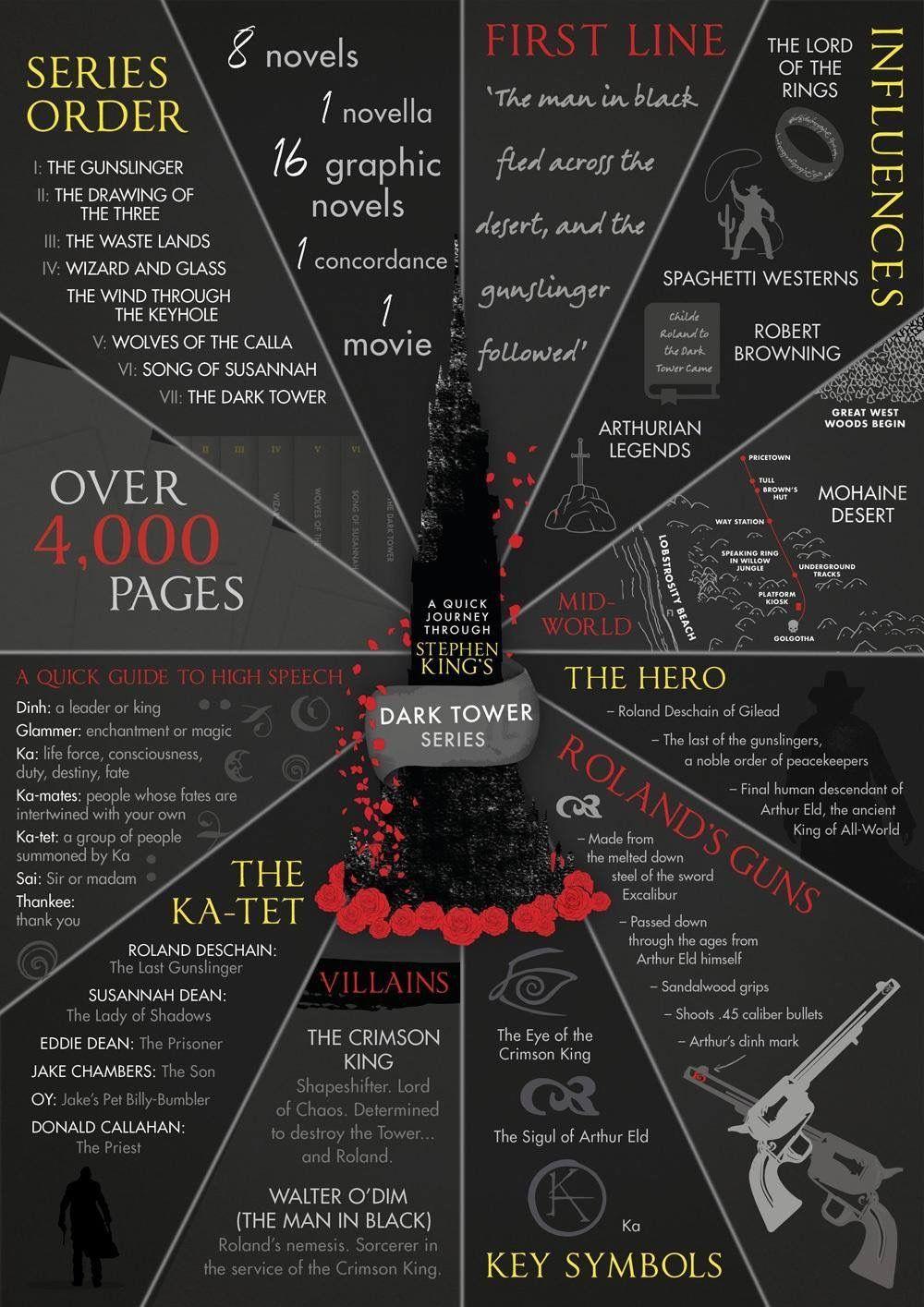 The Dark Tower Infographic Dark Tower Tattoo Dark Tower Art The Dark Tower
