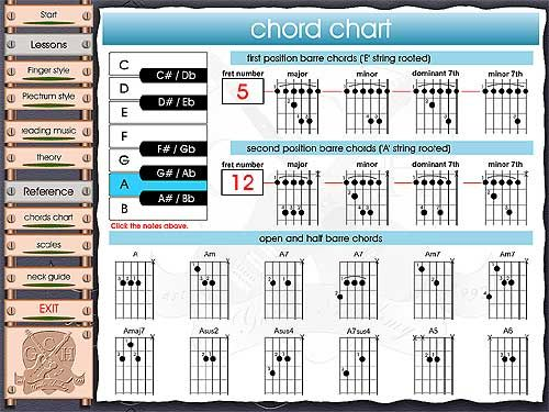 left handed guitar chord charts guitar chords Pinterest - chord charts examples in word pdf