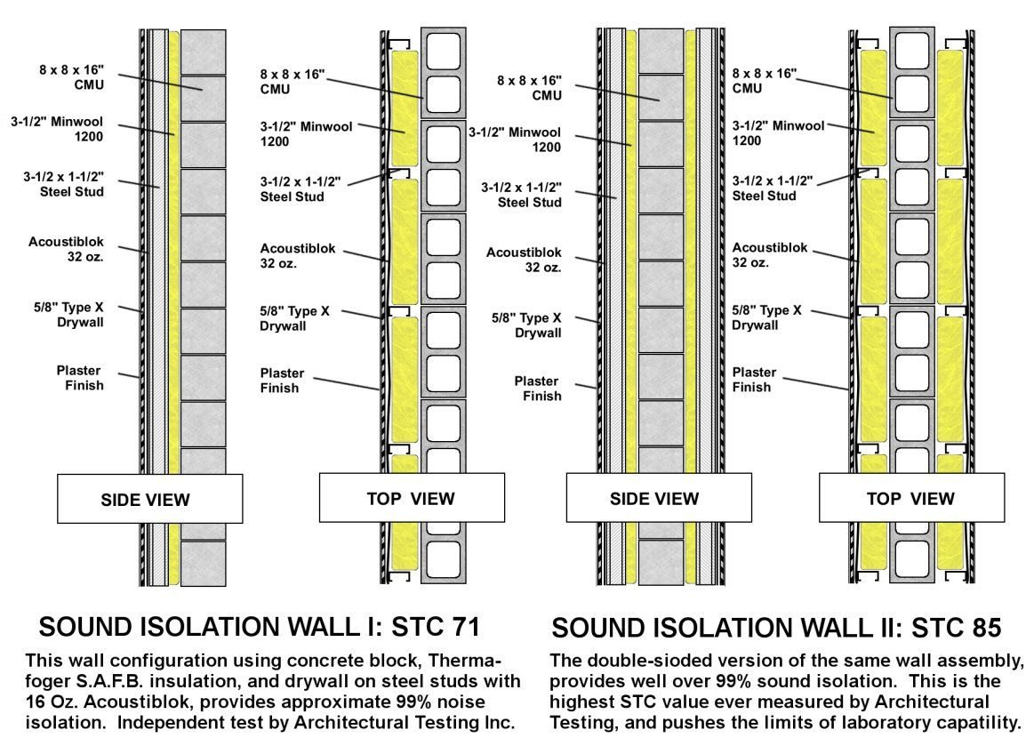 A 3mm Thick Layer In A Single Stud Wall Assembly Stc 53 Can Provide More Sound Reduction Than 305mm Of Poured Concrete Stc51 Acousti Blok Is Ul Clas Nordigt
