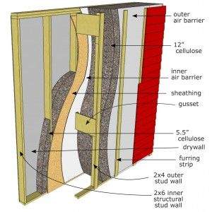 The Arctic Wall Is An Airtight Double Wall System Using Cellulose Insulation And Is Designed To Allow Water Vapor To Diffuse Through The Wal