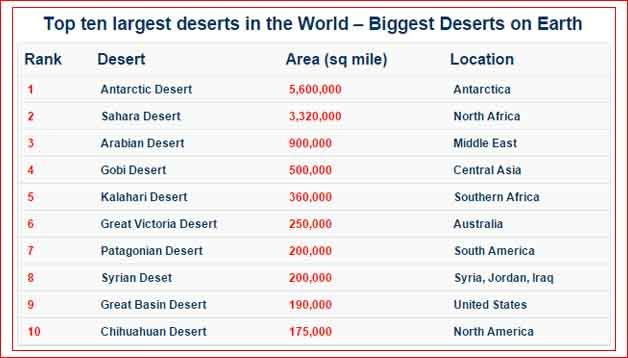 Top Ten Largest Deserts In The World Biggest Deserts On Earth - Largest desert in the world