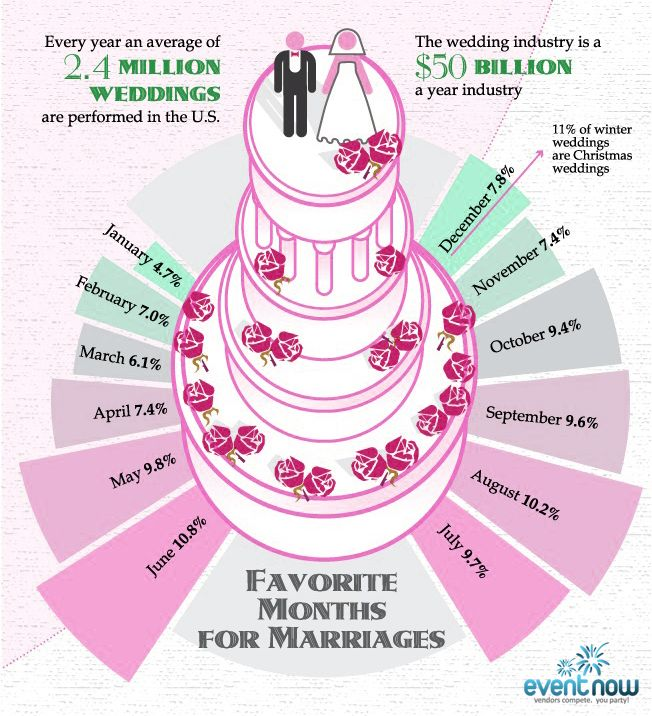 Most Popular Month To Tie The Knot Event News Wedding Stats Tie The Knots Wedding Planning Tips