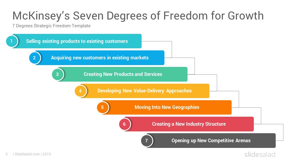 Mckinsey S Seven Degrees Of Freedom For Growth Powerpoint Template