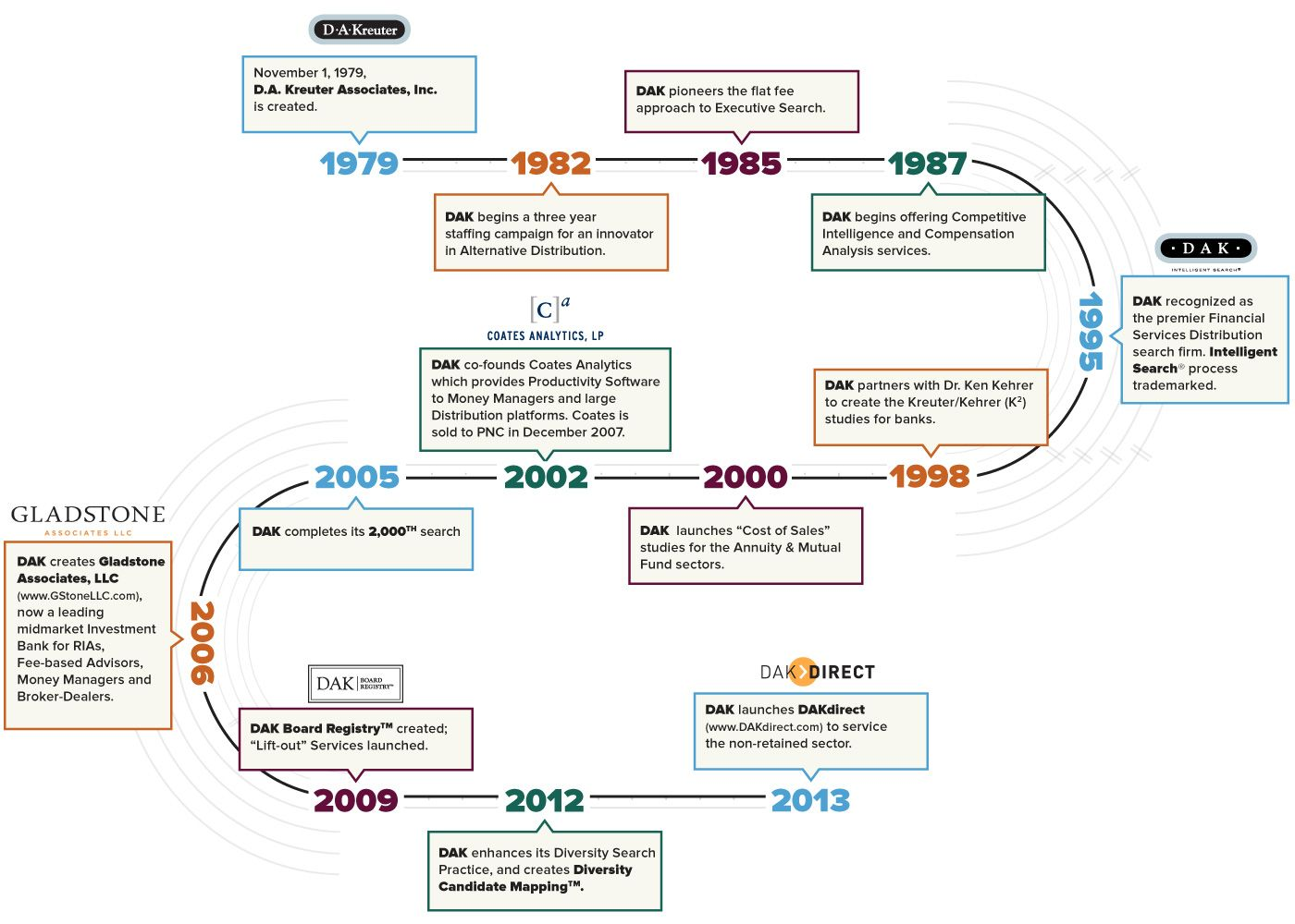 company timeline - Google Search | Company time lines | Pinterest