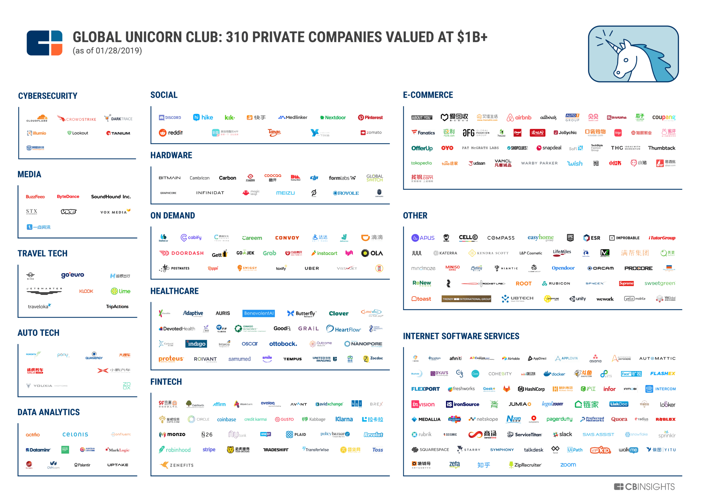 by CBInsights There are 310 private companies around the