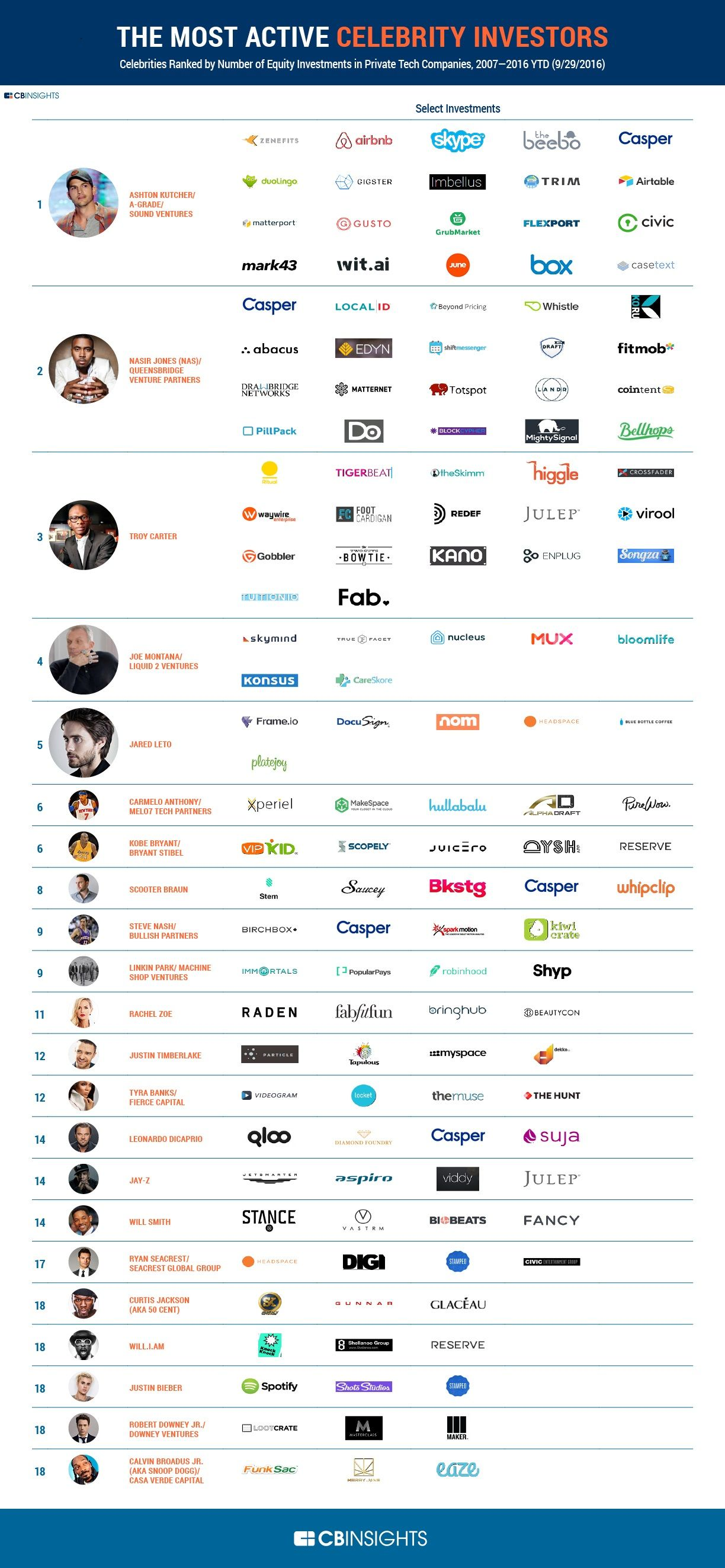 The Most Active Celebrities Investors #Infographic